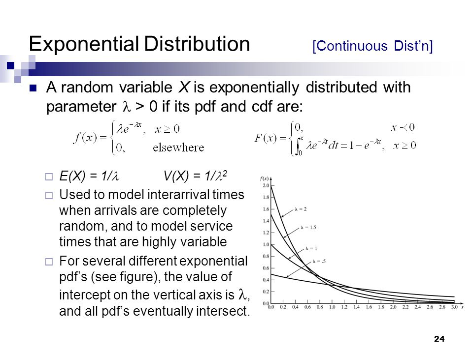 Exponential Distribution [Continuous Dist'n]